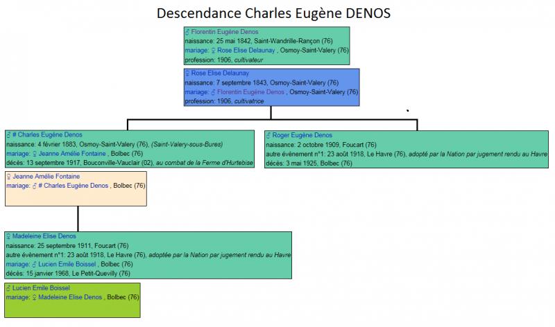 Descendance denos 1